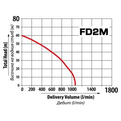 Бензинова помпа за чиста вода FD2M - 3