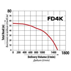 Дизелова помпа за чиста вода FD4K - 3