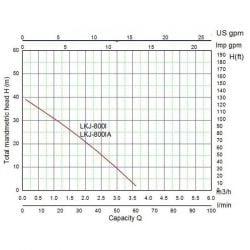 Хидрофорна помпа LEO LKJ 800 IA - 3