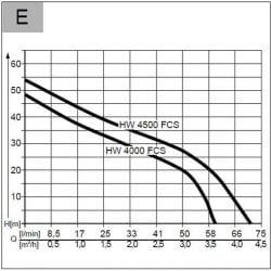 Хидрофорна помпа AL-KO HW 4000 FCS Comfort - 8